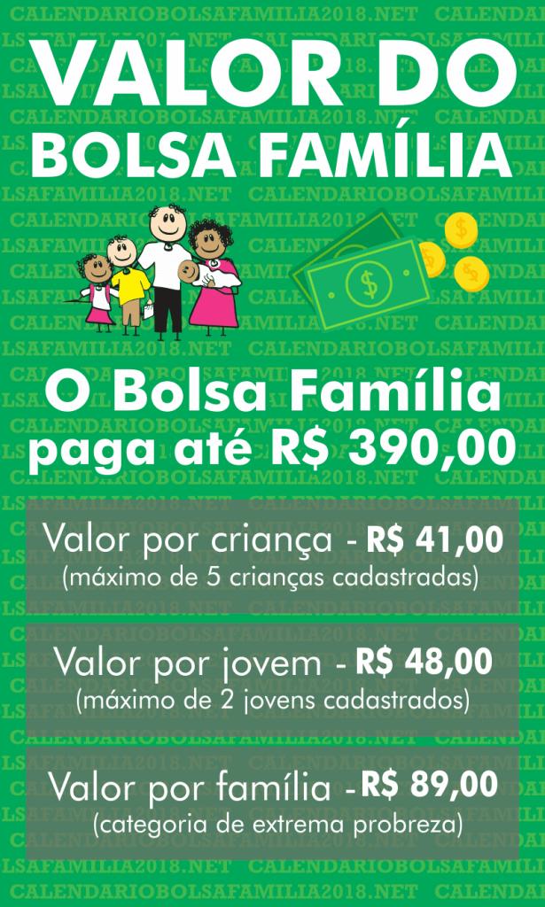 Valor do bolsa Família 2022 Atualizado