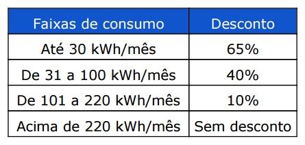 tabela de descontos tarifa de energia