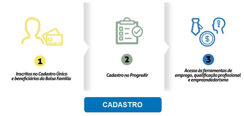 Inscrições Programa Progredir 2022