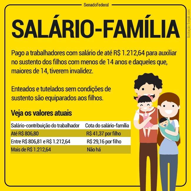 Quem tem direito ao salário família